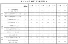 """山东省发布氢能产业中长期发展规划,打造""""中国氢谷""""""""东方氢岛"""""""